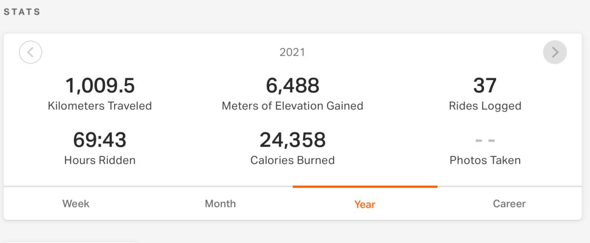 1,000 kilometres – OnTarget